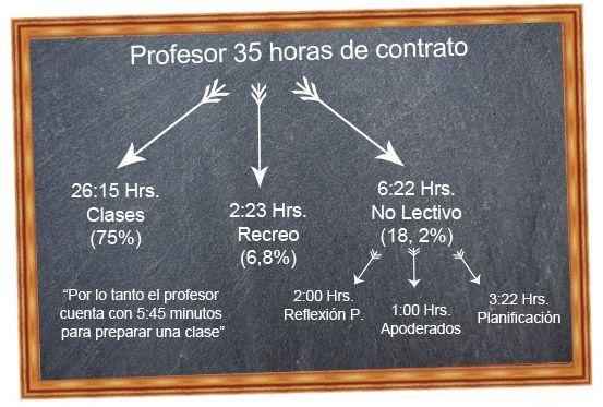 Carga horaria docente